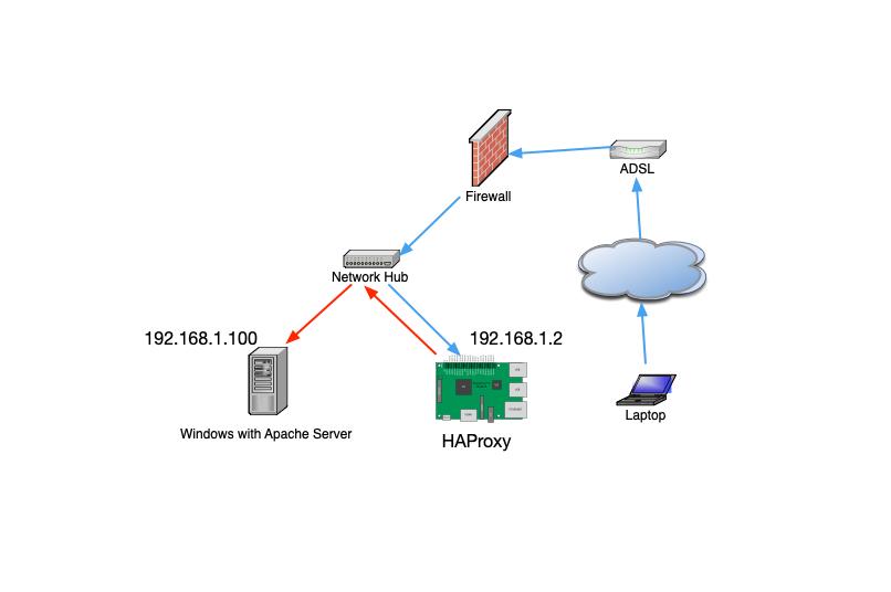 3C Tech Center-如何在Raspberry上用Docker啟動HAProxy